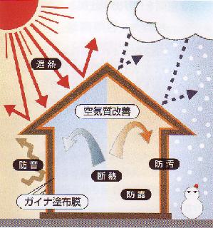 ガイナ機能イメージ図