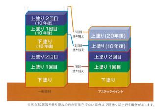 経済性 イメージ図
