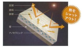 断熱効果 イメージ図